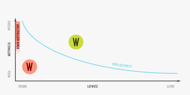 Wykres 2 − komin