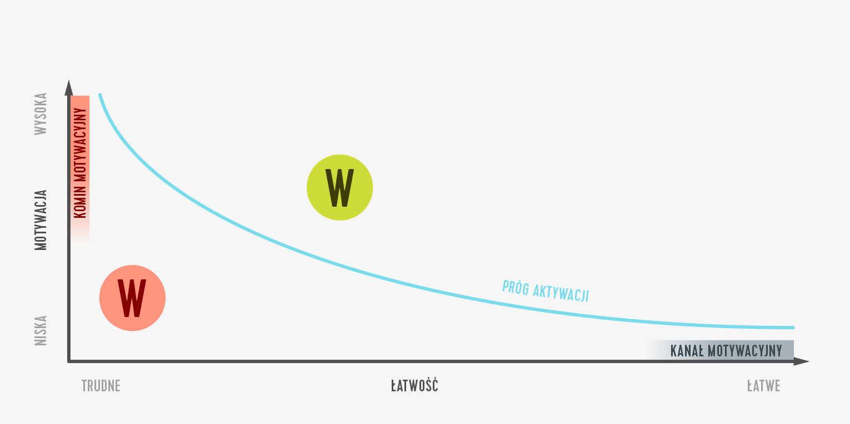 Wykres 3 − kanał
